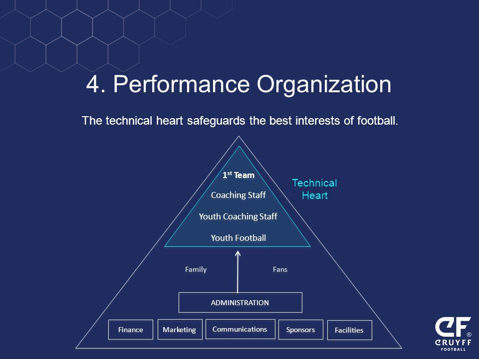 4. Performance Organization