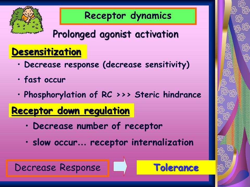 Receptor dynamics Tolerance