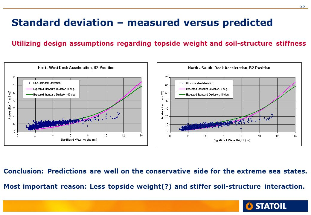 Standard deviation – measured versus predicted Utilizing design assumptions regarding topside weight and soil-structure stiffness