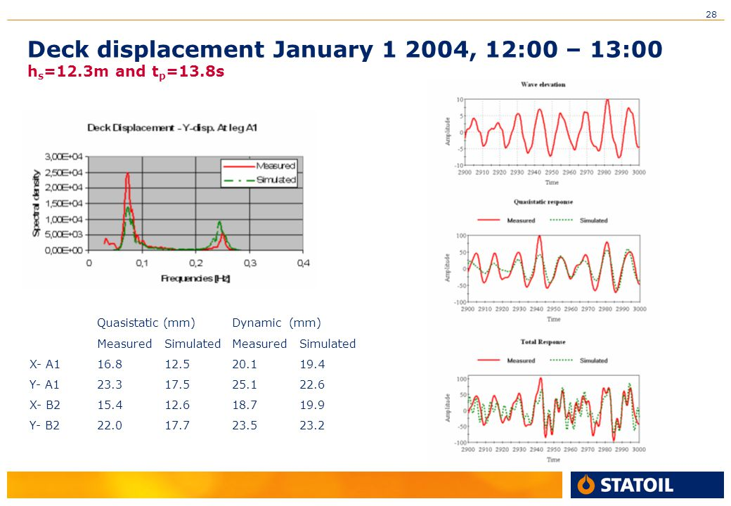 Deck displacement January 1 2004, 12:00 – 13:00 hs=12.3m and tp=13.8s