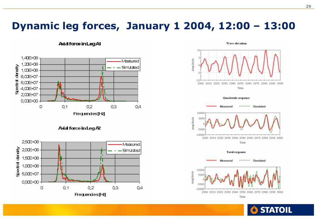 Dynamic leg forces, January 1 2004, 12:00 – 13:00