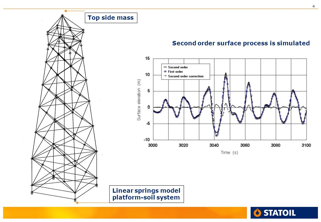 Top side mass Second order surface process is simulated Linear springs model platform-soil system