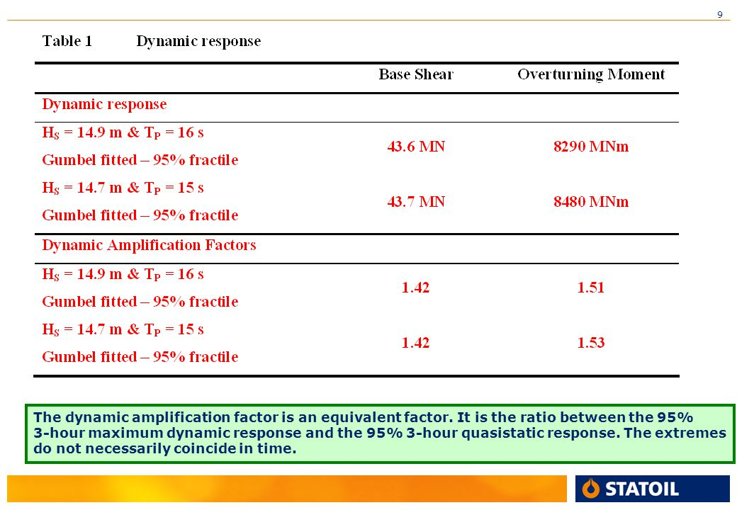 The dynamic amplification factor is an equivalent factor