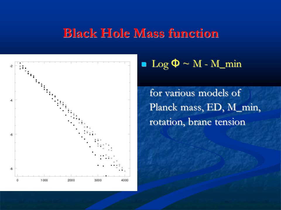Black Hole Mass function