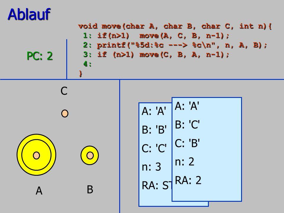 Ablauf PC: 2 C A: A A: A B: C B: B C: B C: C n: 2 n: 3