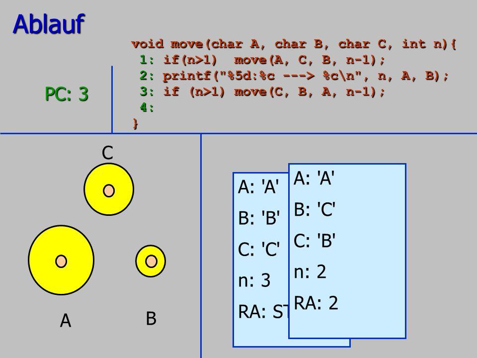 Ablauf PC: 3 C A: A A: A B: C B: B C: B C: C n: 2 n: 3