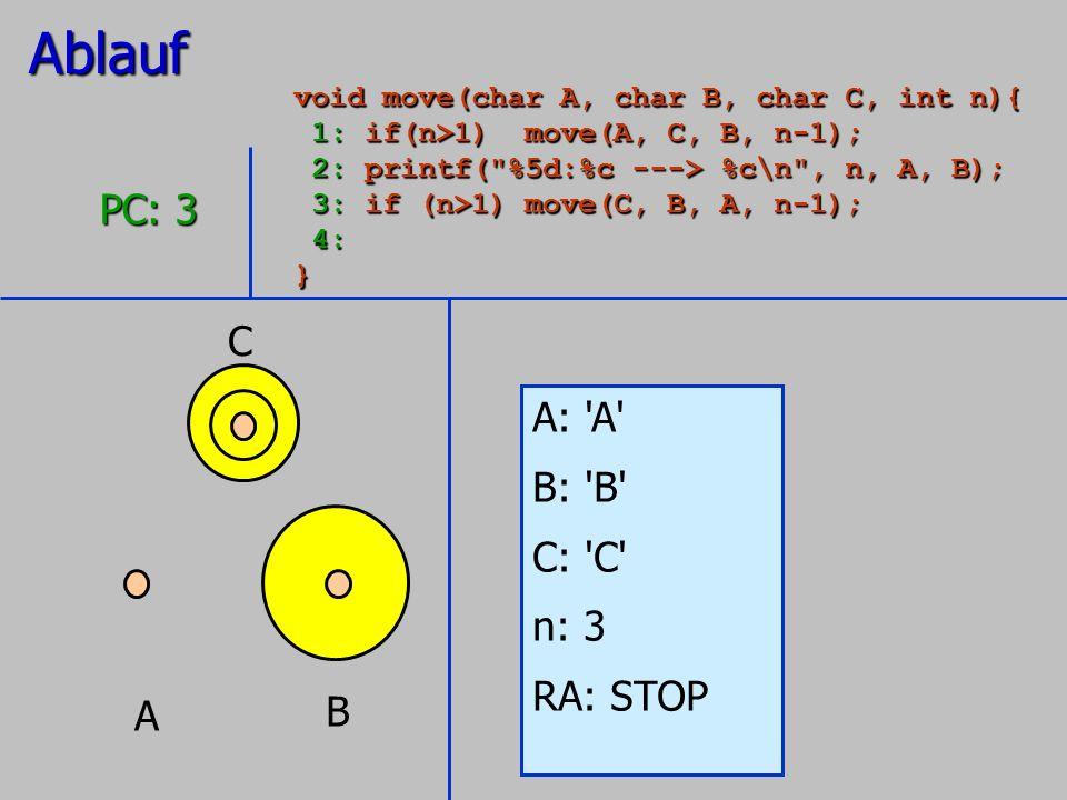 Ablauf PC: 3 C A: A B: B C: C n: 3 RA: STOP B A