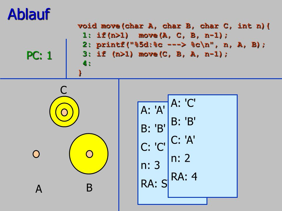 Ablauf PC: 1 C A: C A: A B: B B: B C: A C: C n: 2 n: 3