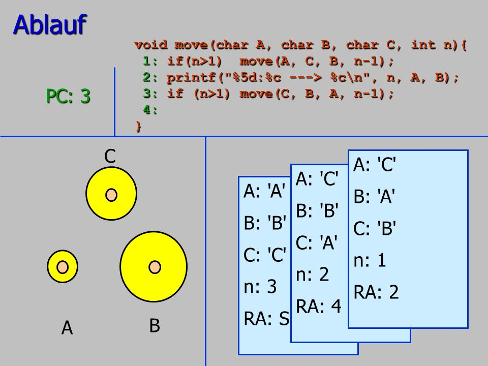 Ablauf PC: 3 C A: C B: A A: C A: A B: B C: B B: B C: A