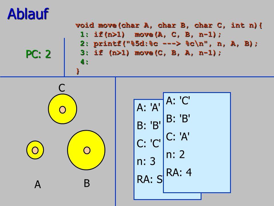 Ablauf PC: 2 C A: C A: A B: B B: B C: A C: C n: 2 n: 3