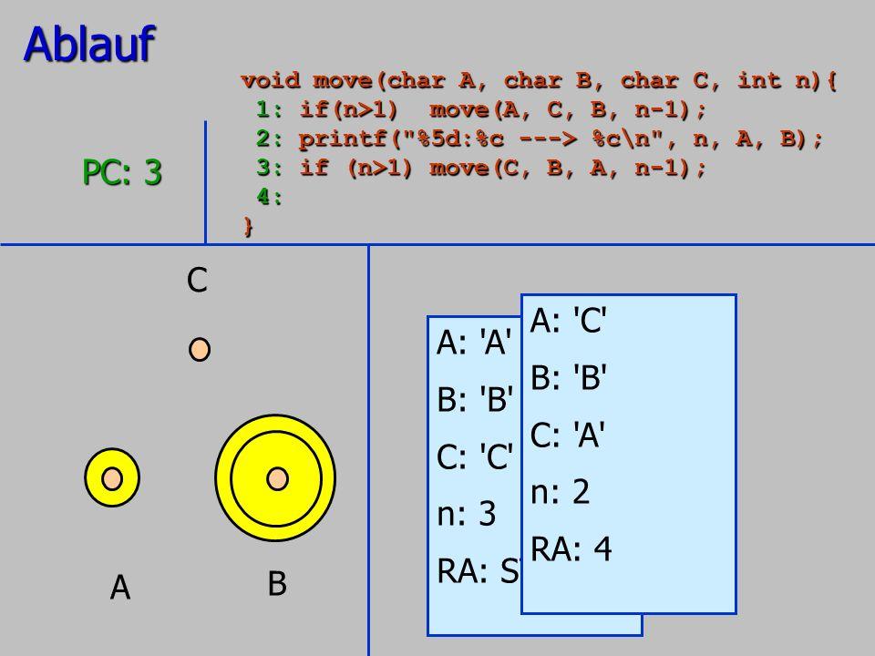 Ablauf PC: 3 C A: C A: A B: B B: B C: A C: C n: 2 n: 3
