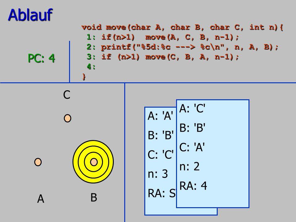 Ablauf PC: 4 C A: C A: A B: B B: B C: A C: C n: 2 n: 3