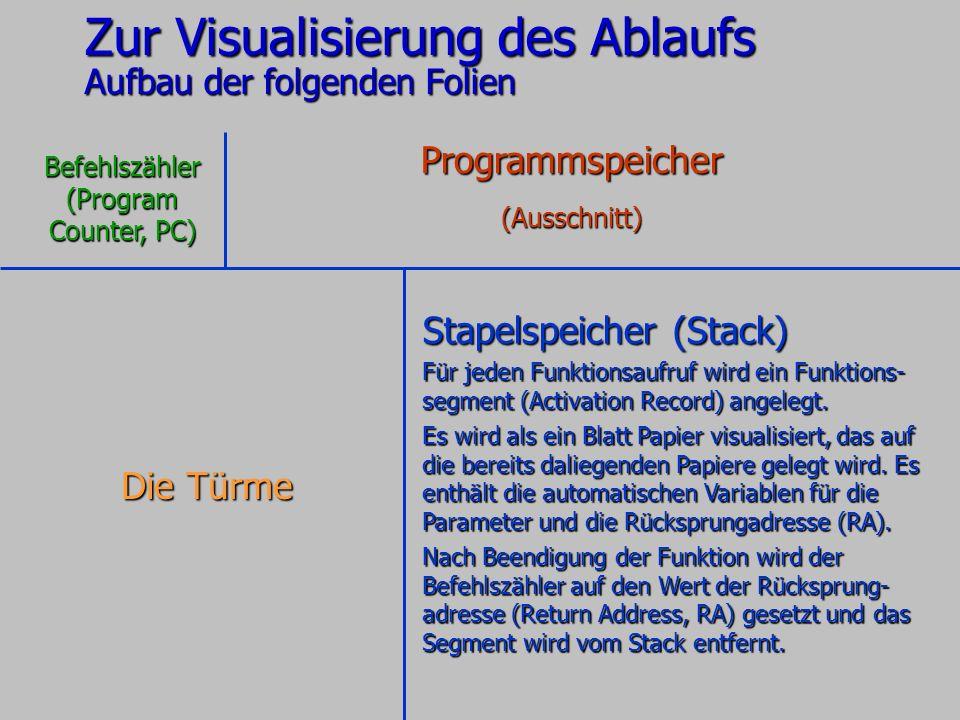 Zur Visualisierung des Ablaufs Aufbau der folgenden Folien