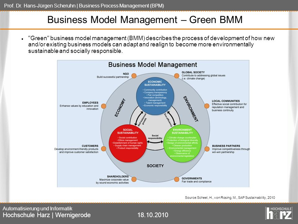 Business Model Management – Green BMM