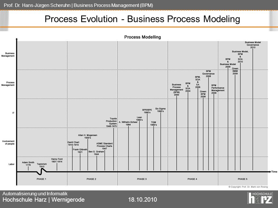 Process Evolution - Business Process Modeling