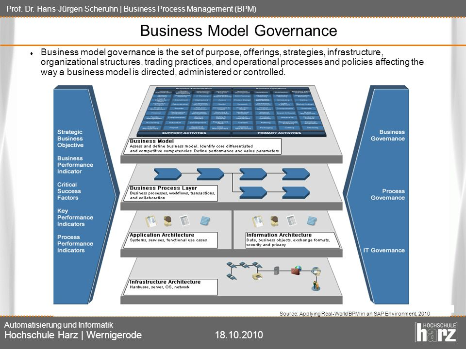 Business Model Governance