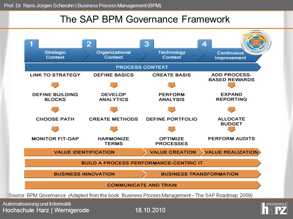 The SAP BPM Governance Framework