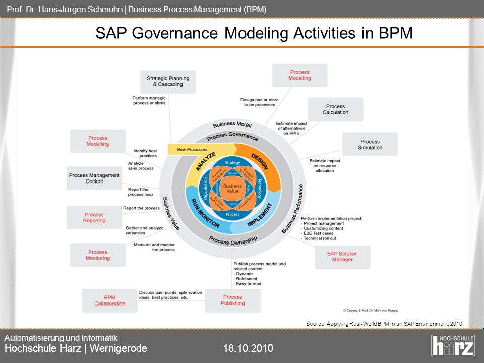 SAP Governance Modeling Activities in BPM
