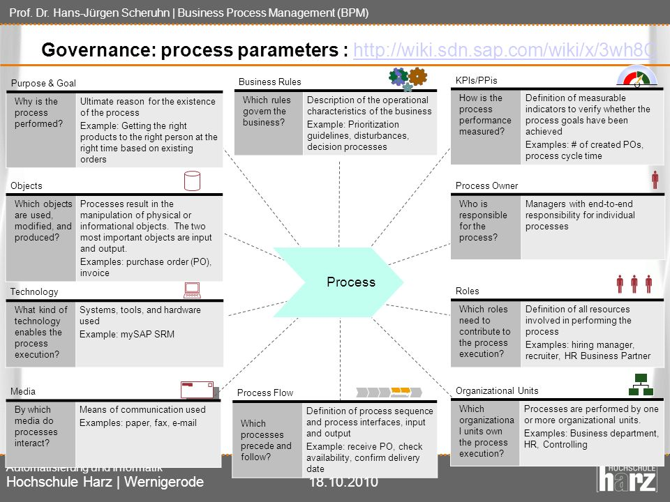 Governance: process parameters :