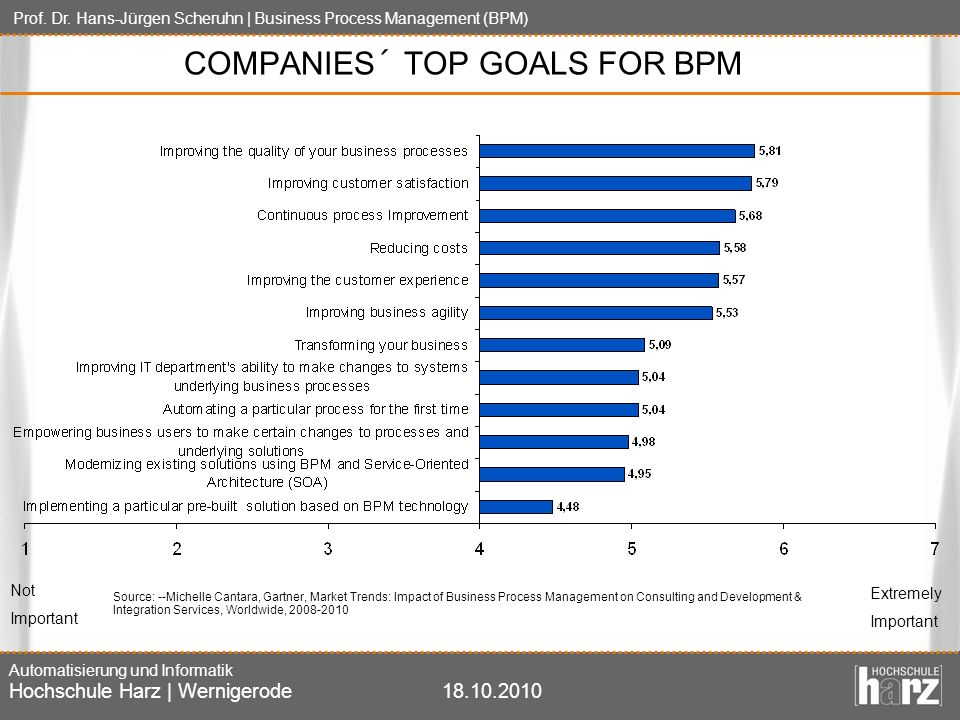COMPANIES´ TOP GOALS FOR BPM