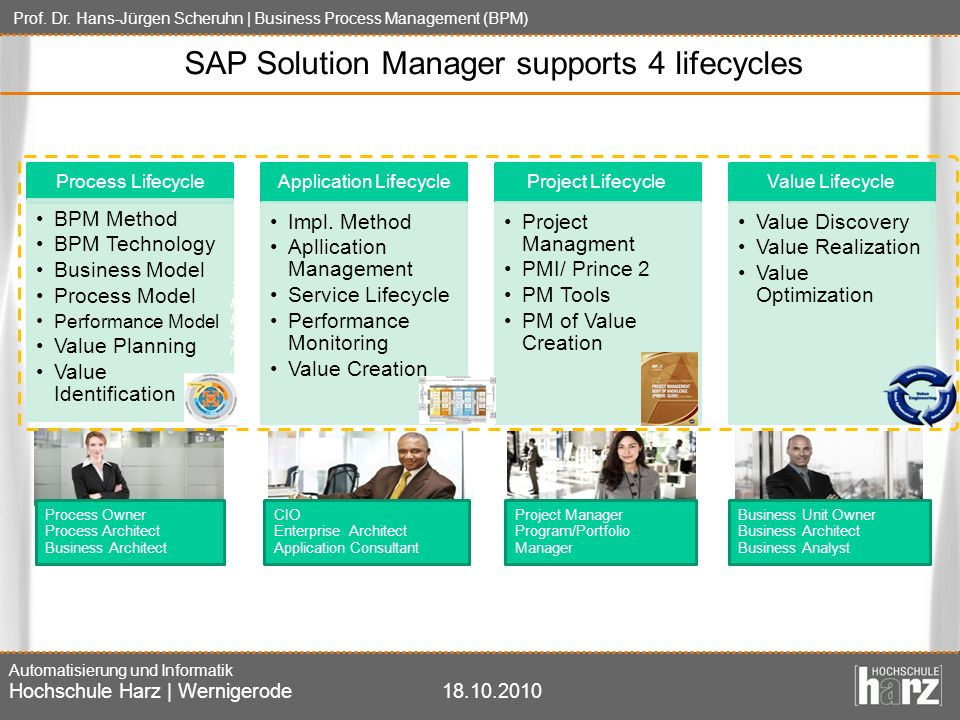 SAP Solution Manager supports 4 lifecycles