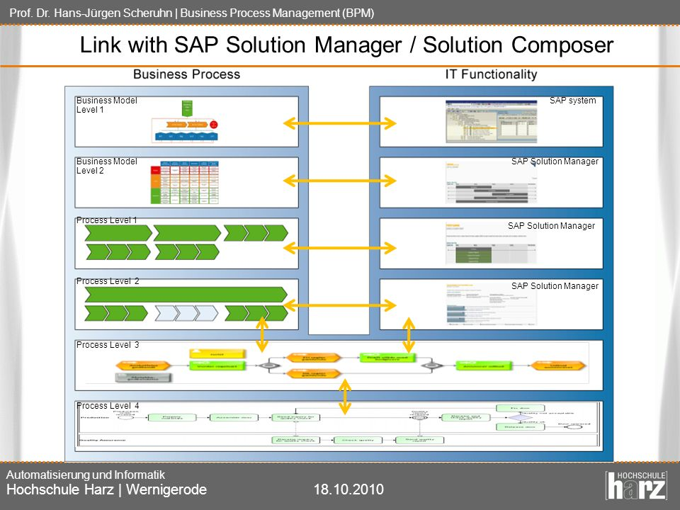 Link with SAP Solution Manager / Solution Composer