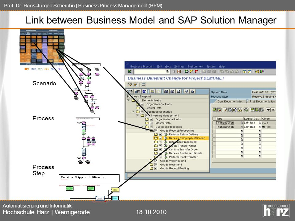 Link between Business Model and SAP Solution Manager