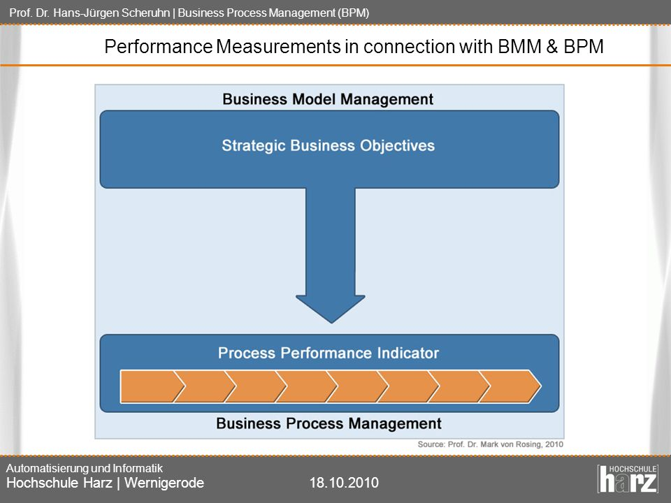 Performance Measurements in connection with BMM & BPM