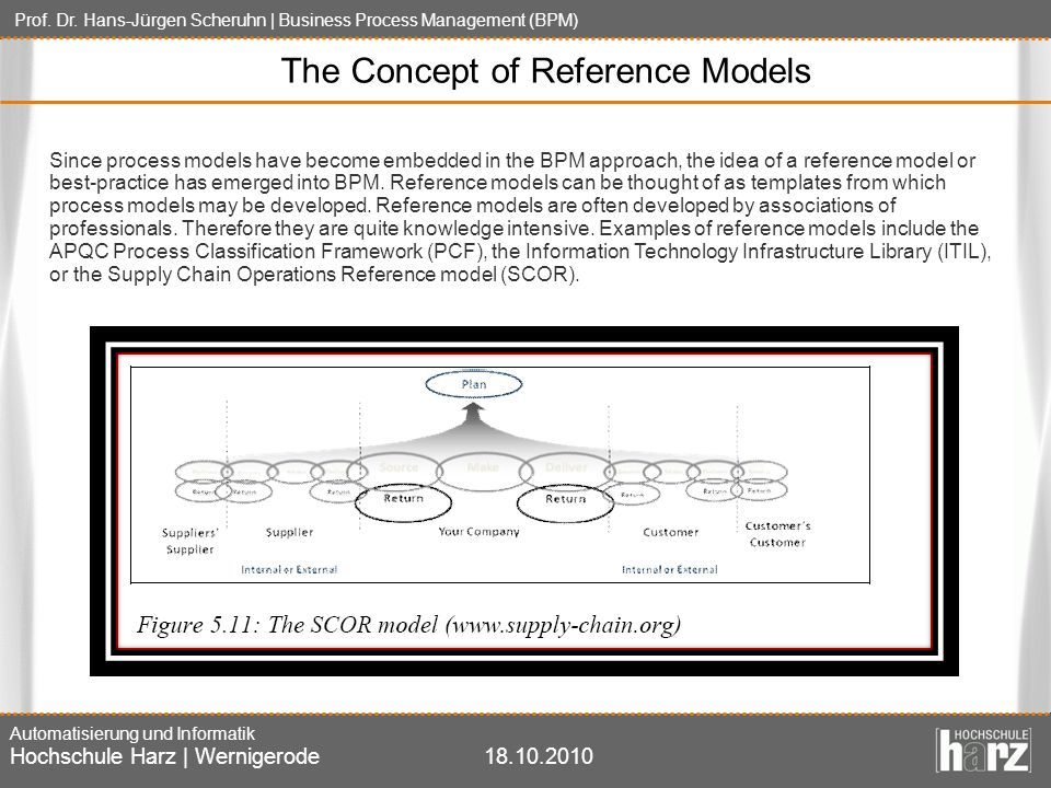 The Concept of Reference Models