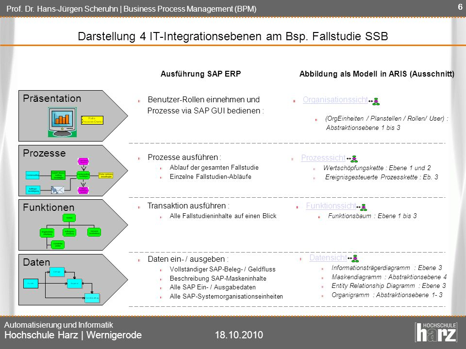 Darstellung 4 IT-Integrationsebenen am Bsp. Fallstudie SSB
