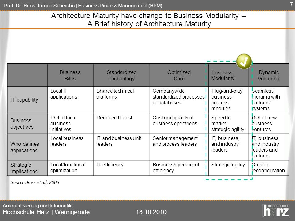 Architecture Maturity have change to Business Modularity –