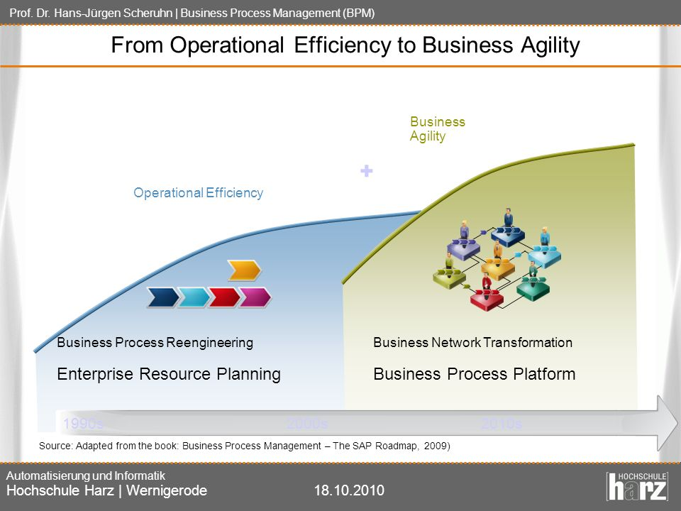 From Operational Efficiency to Business Agility