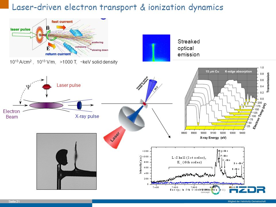 Laser-driven electron transport & ionization dynamics