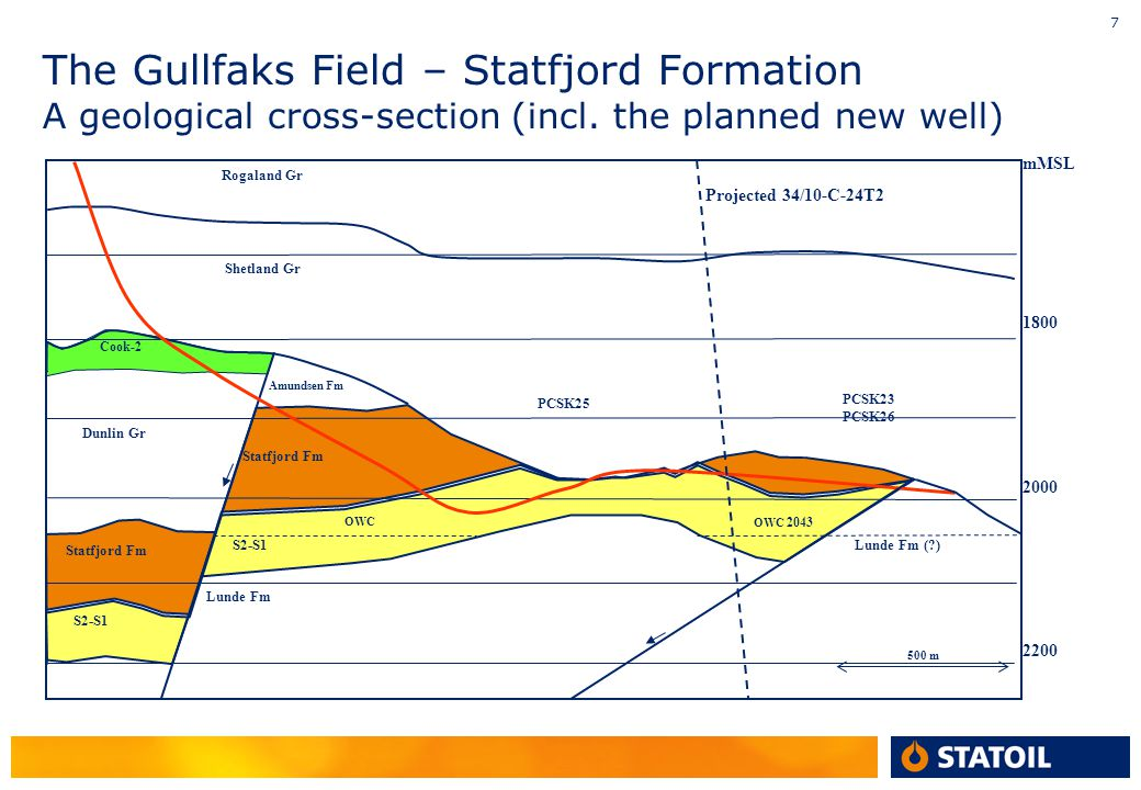 The Gullfaks Field – Statfjord Formation A geological cross-section (incl. the planned new well)