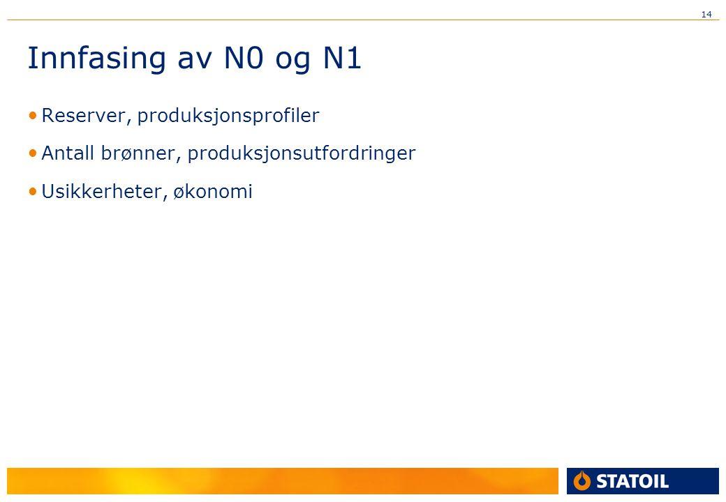 Innfasing av N0 og N1 Reserver, produksjonsprofiler