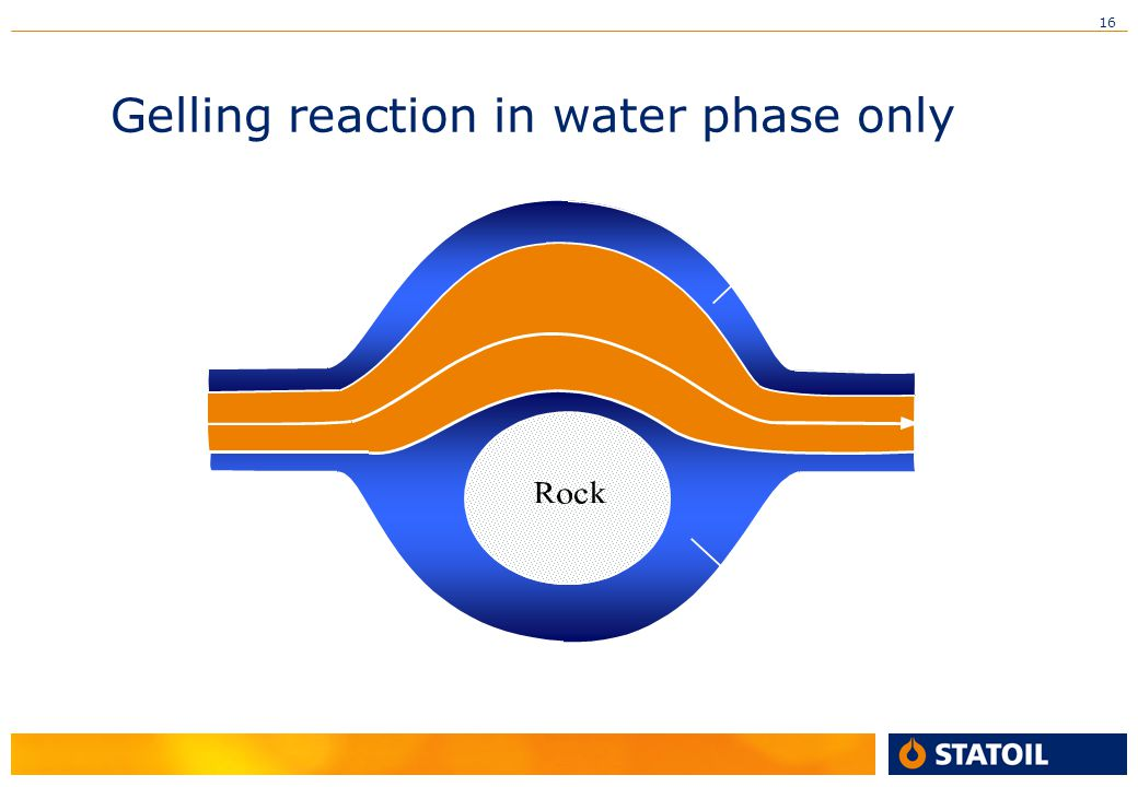 Gelling reaction in water phase only