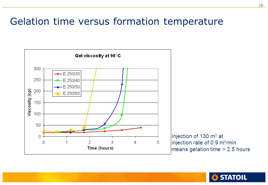 Gelation time versus formation temperature