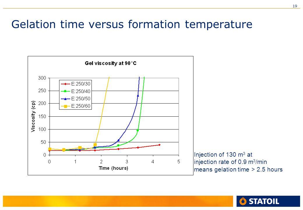 Gelation time versus formation temperature