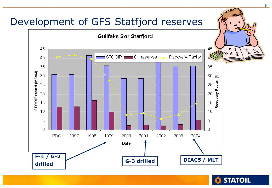 Development of GFS Statfjord reserves