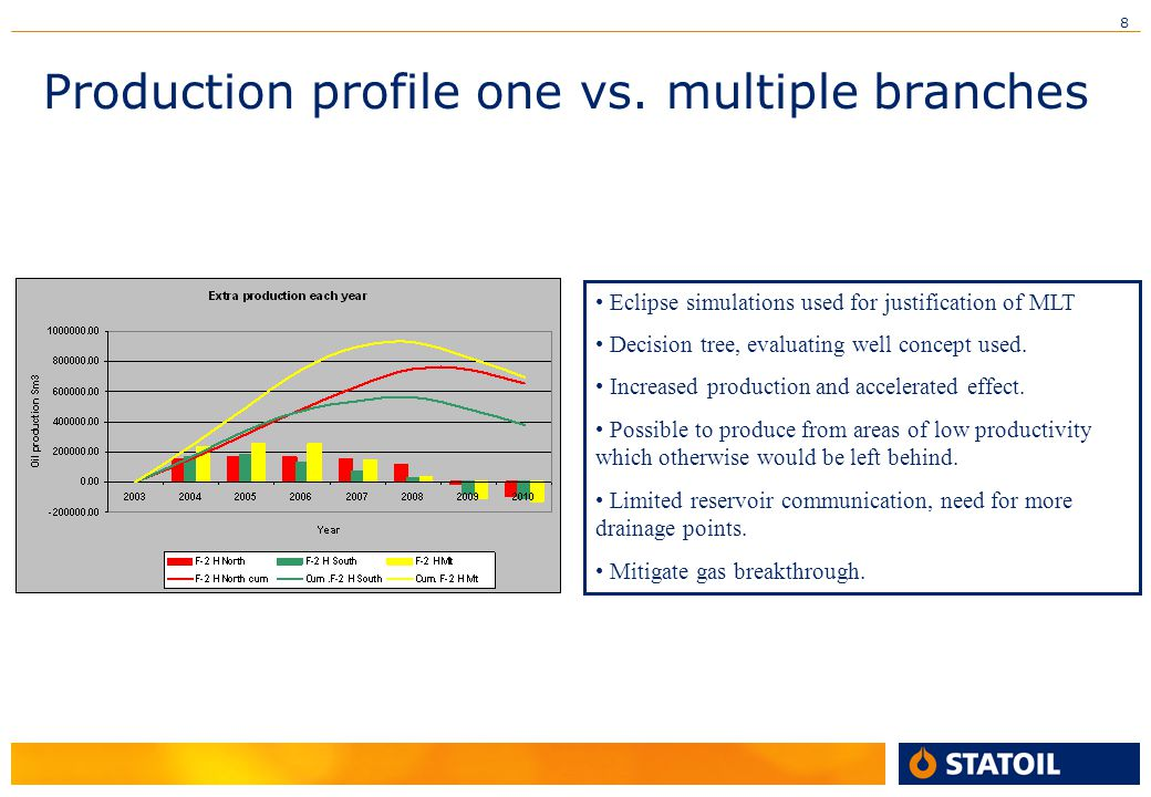 Production profile one vs. multiple branches