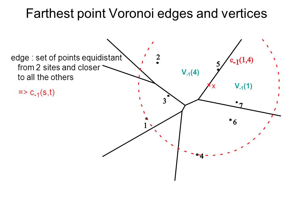 Farthest point Voronoi edges and vertices