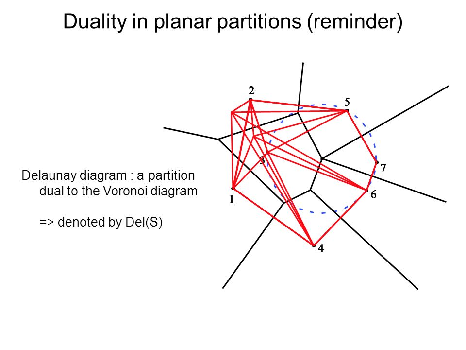 Duality in planar partitions (reminder)
