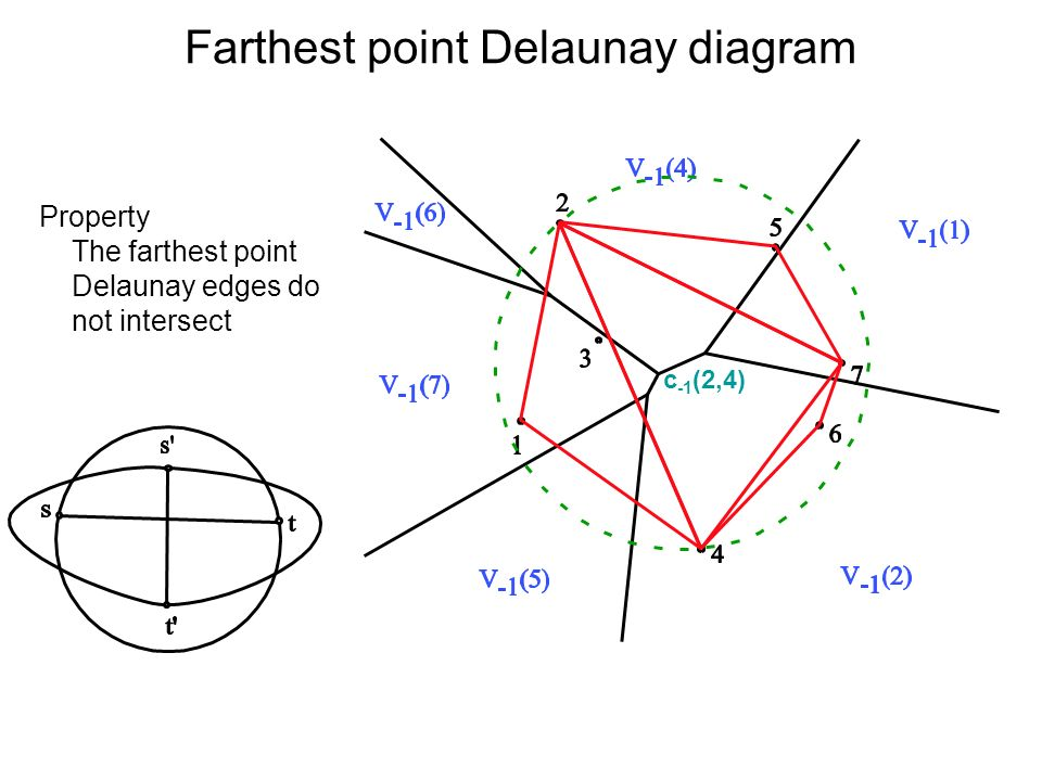 Farthest point Delaunay diagram