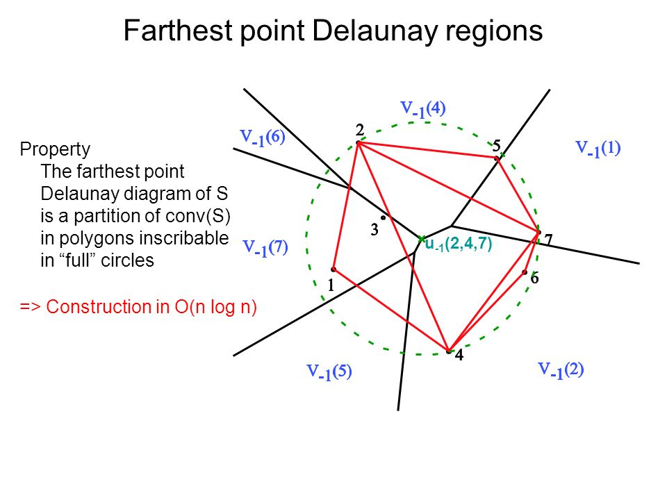 Farthest point Delaunay regions