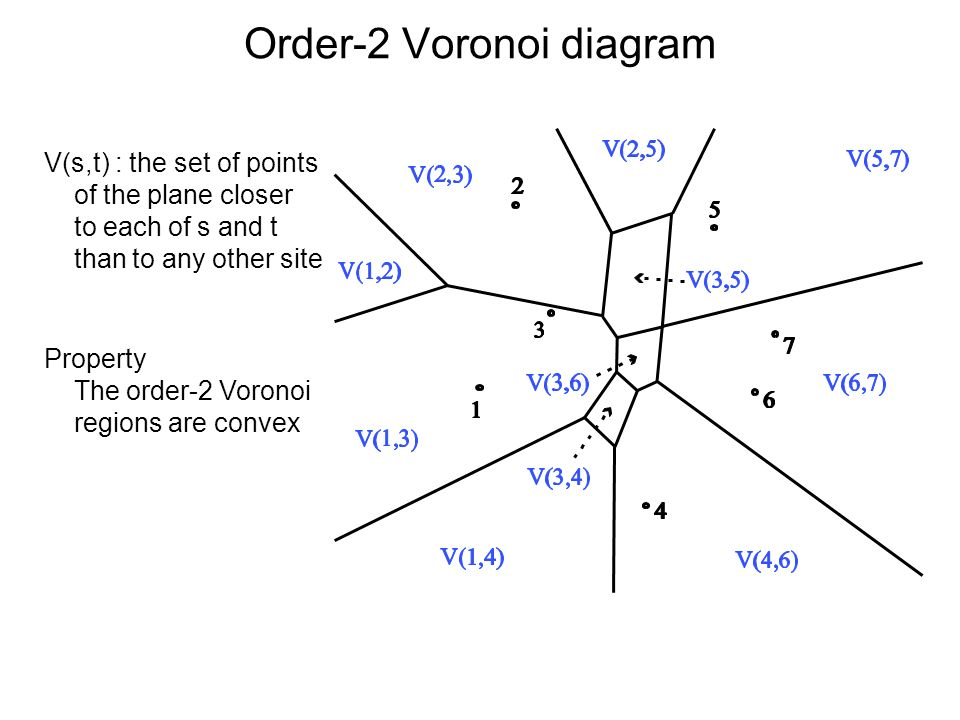 Order-2 Voronoi diagram