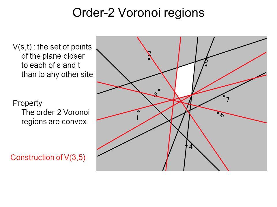 Order-2 Voronoi regions