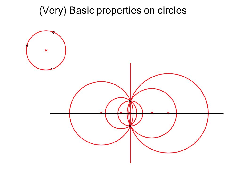(Very) Basic properties on circles