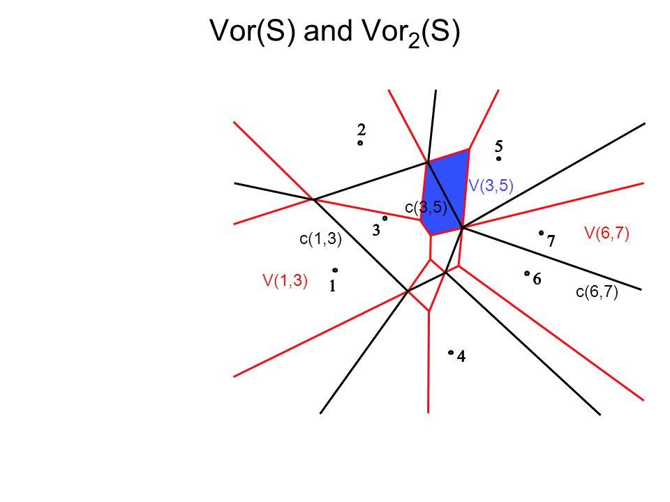 Vor(S) and Vor2(S) V(3,5) c(3,5) V(6,7) c(1,3) V(1,3) c(6,7)