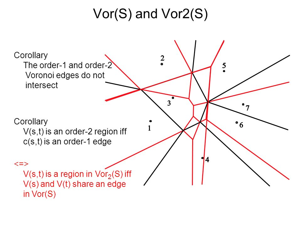 Vor(S) and Vor2(S) Corollary The order-1 and order-2