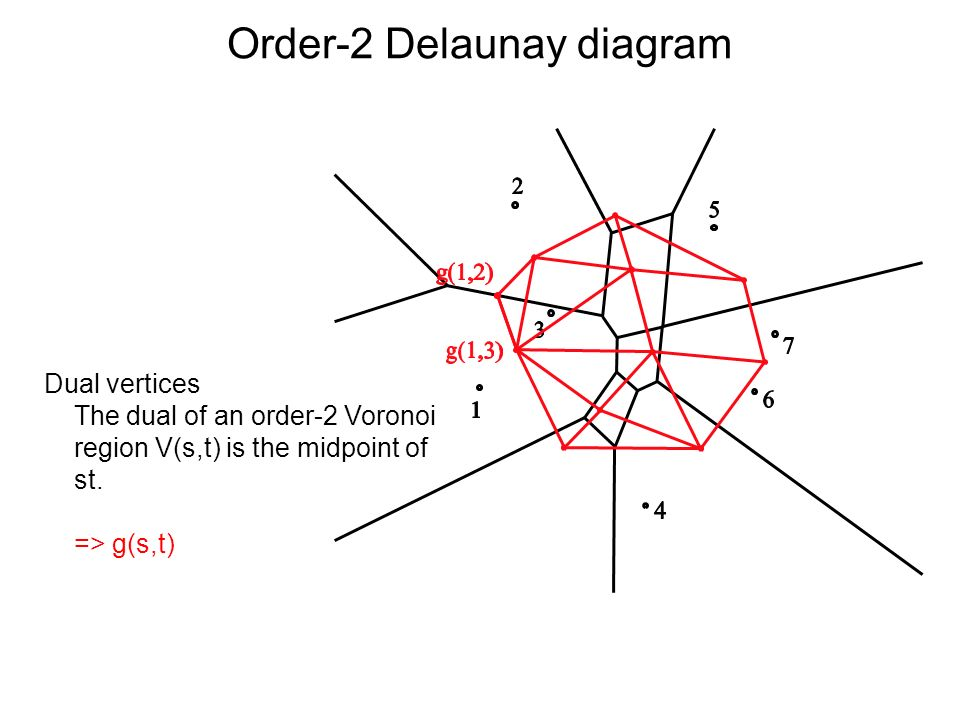 Order-2 Delaunay diagram